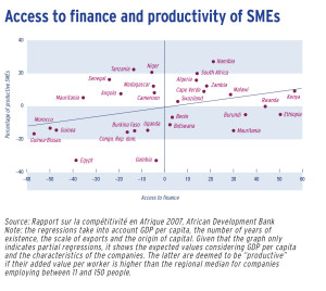 Access to finance and productivity of SMEs