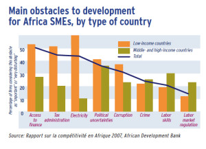 Main obstacles to development for Africa SMEs, by type of country