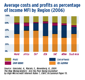 Microfinance key ratios by regions (2006)