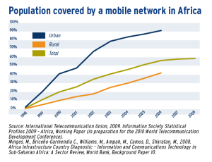 Population covered by a mobile network in Africa