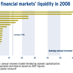African financial markets' liquidity in 2008