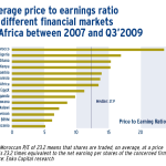 Average price to earnings ratio on different financial markets in Africa between 2007 and Q3'2009