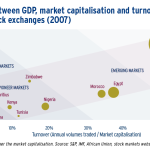 Correlation between GD P, market capitalisation and turnover on African stock exchanges (2007)