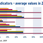 Financial system size indicators - average values in 2007