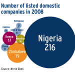 Number of listed domestic companies in 2008