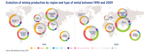 Evolution of mining production by region and type of metal between 1990 and 2009