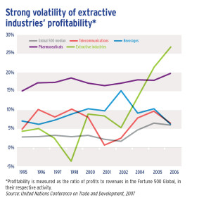 Strong volatility of extractive industries' profitability