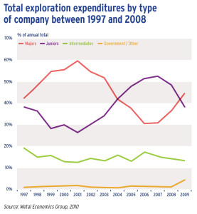 Total exploration expenditures by type of company between 1997 and 2008