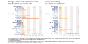 Average African railway network traffic density between 2001 and 2005 / Labour productivity on African* rail systems