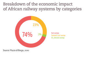 Breakdown of the economic impact of African railway systems by categories
