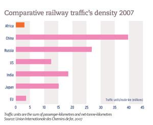 Comparative railway traffic's density 2007