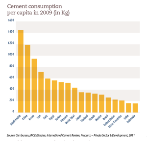Cement consumption per capita in 2009 (in Kg)