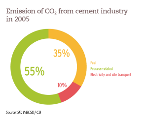 Emission of CO2 from cement industry in 2005