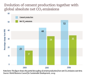 Evolution of cement production together with global absolute net CO2 emissions