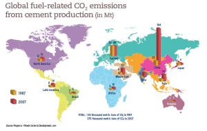 Global fuel-related CO2 emissions from cement production (in Mt)