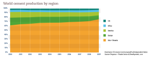 Private Sector & Development World cement production by region