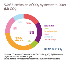 World emission of CO2 by sector in 2009 (Mt CO2)