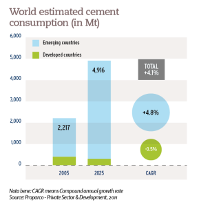 World estimated cement consumption (in Mt)