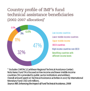 Country profile of IMF's fund technical assistance beneficiaries (2002-2007 allocation)