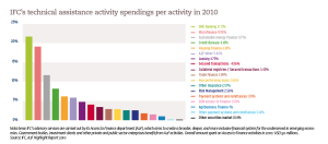 IFC's technical assistance activity spendings per activity in 2010