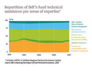 Repartition of IMF's fund technical assistance per areas of expertise