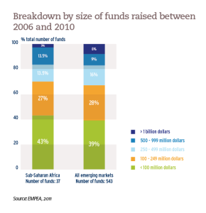 Breakdown by size of funds raised between 2006 and 2010