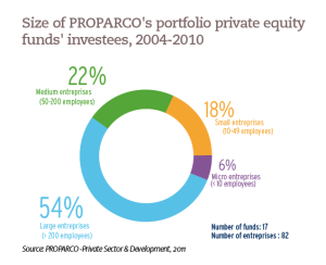 Size of PROPARCO's portfolio private equity funds' investees, 2004-2010