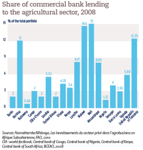 Share of commercial bank lending to the agricultural sector, 2008
