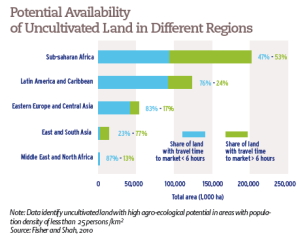 Potential Availability of Uncultivated Land in Different Regions
