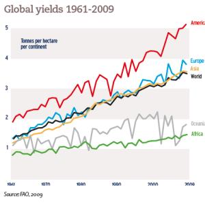 Global yields 1961-2009
