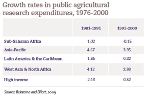 Growth rates in public agricultural research expenditures, 1976-2000