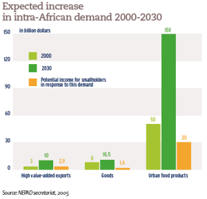 Expected increase in intra-African demand 2000-2030