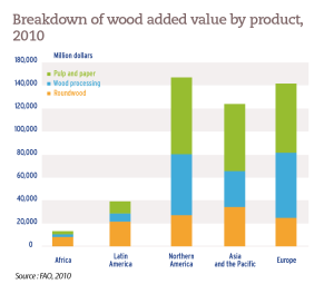 Breakdown of wood added value by product, 2010