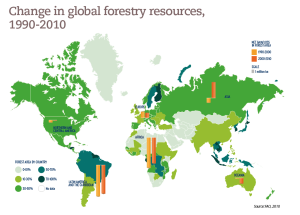 Change in global forestry resources, 1990-2010