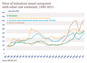 Price of industrial wood compared with other raw materials, 1990-2011
