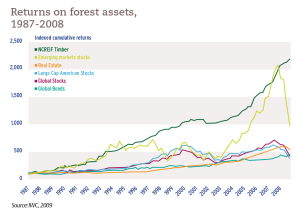 Returns on forest assets, 1987-2008