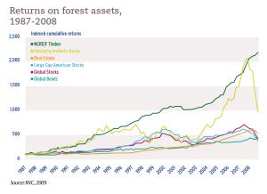Returns on forest assets, 1987-2008