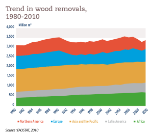Trend in wood removals, 1980-2010