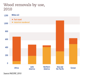 Wood removals by use, 2010