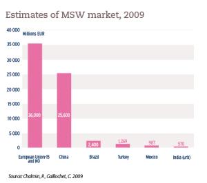 Estimates of MSW market, 2009