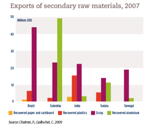 Exports of secondary raw materials, 2007
