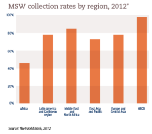MSW collection rates by region, 2012