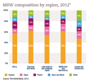 MSW composition by region, 2012