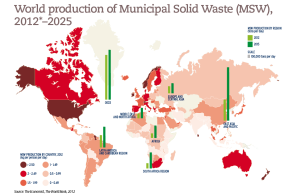 World production of Municipal Solid Waste (MSW), 2012–2025