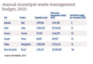 Annual municipal waste management budget, 2010