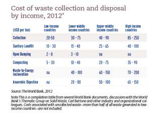 Cost of waste collection and disposal by income, 2012