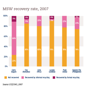 MSW recovery rate, 2007