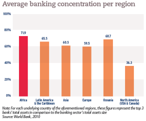 Average banking concentration per region
