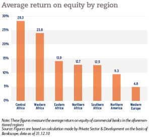 Average return on equity by region