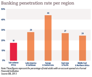 Banking penetration rate per region